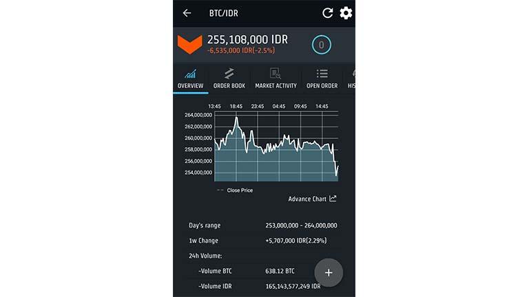 Indodax Trading Platform